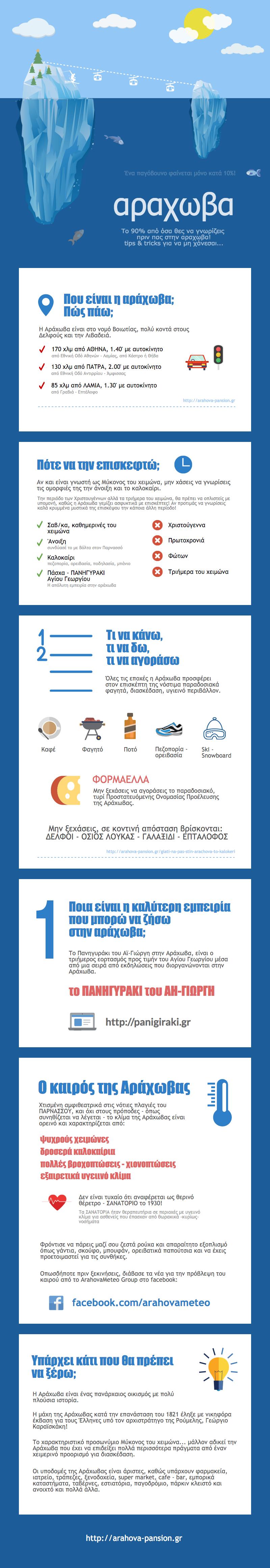 αραχωβα infographic