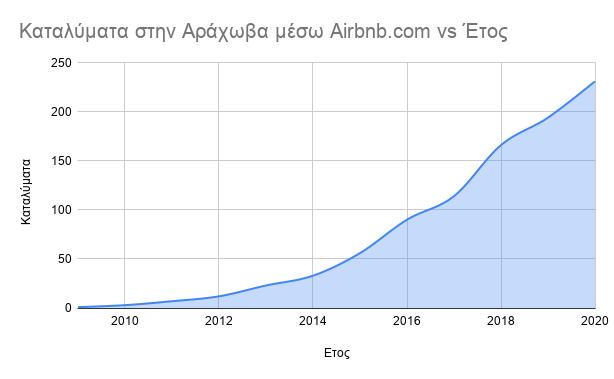αραχωβα airbnb